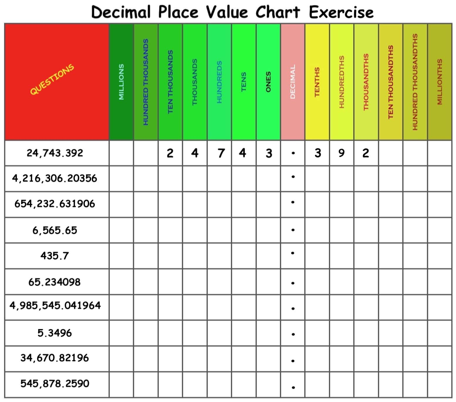It's just a photo of Decimal Place Value Chart Printable throughout unlabeled