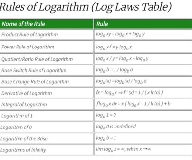 Log Laws rules of logarithm